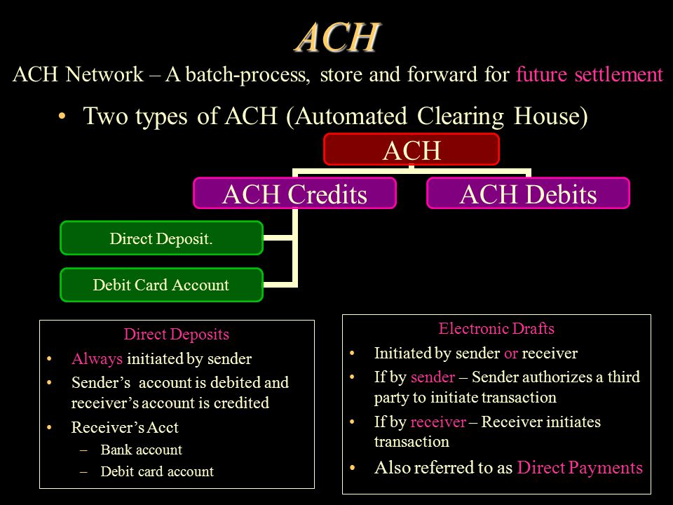 ACH Two types of ACH (Automated Clearing House) ACH ACH Credits Direct Deposit. Debit Card Account ACH Debits Direct Deposits Always initiated by send