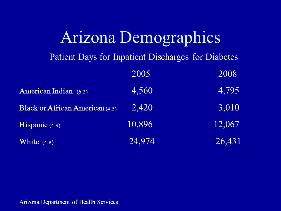 Arizona Demographics Patient Days for Inpatient Discharges for Diabetes 2005 2008 American Indian (6.2) 4,560 4,795 Black or African American (4.5) 2,420 3,010 Hispanic (4.9) 10,896 12,067 White (4.8 ) 24,974 26,431 Arizona Department of Health Services