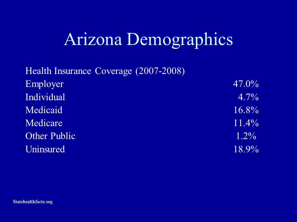 Arizona Demographics Health Insurance Coverage (2007-2008) Employer47.0% Individual 4.7% Medicaid 16.8% Medicare11.4% Other Public 1.2% Uninsured18.9% Statehealthfacts.org