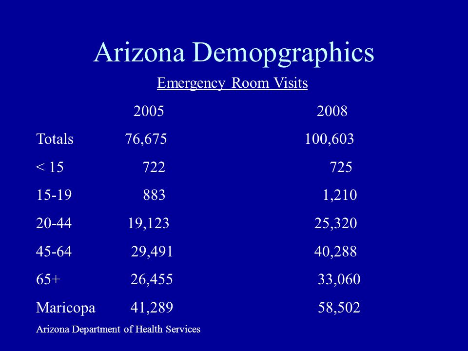 Arizona Demopgraphics Emergency Room Visits 2005 2008 Totals 76,675 100,603 < 15 722 725 15-19 883 1,210 20-44 19,123 25,320 45-64 29,491 40,288 65+ 26,455 33,060 Maricopa 41,289 58,502 Arizona Department of Health Services