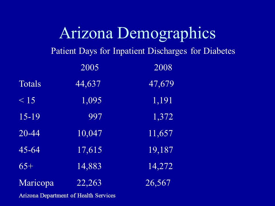 Arizona Demographics Patient Days for Inpatient Discharges for Diabetes 2005 2008 Totals 44,637 47,679 < 15 1,095 1,191 15-19 997 1,372 20-44 10,047 11,657 45-64 17,615 19,187 65+ 14,883 14,272 Maricopa 22,263 26,567 Arizona Department of Health Services