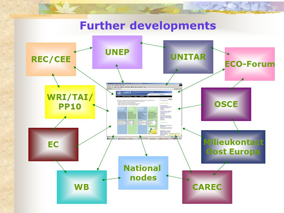 Further developments UNEP Milieukontact Oost Europa UNITAR WRI/TAI/ PP10 EC National nodes OSCE WB ECO-Forum REC/CEE CAREC