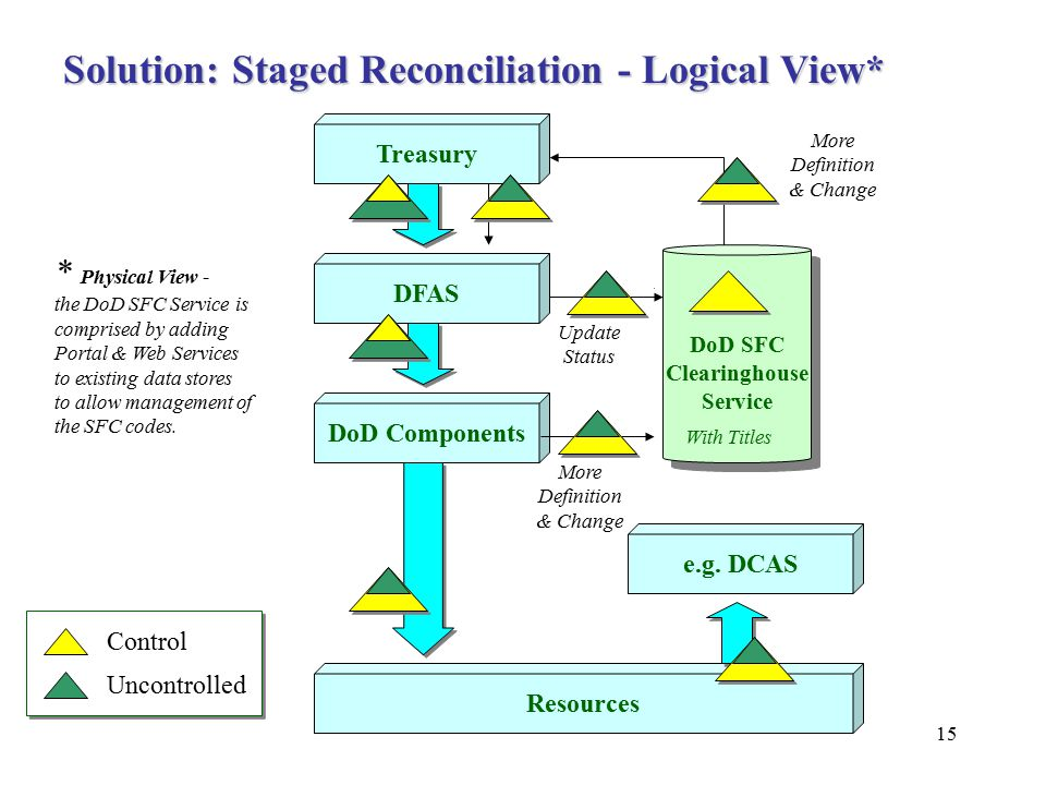 15 Treasury DFAS DoD Components e.g. DCAS Resources Solution: Staged Reconciliation - Logical View* DoD SFC Clearinghouse Service DoD SFC Clearinghous