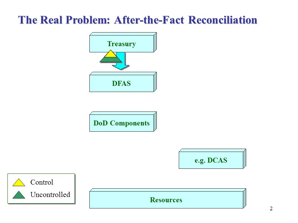 2 Treasury DFAS DoD Components e.g. DCAS Resources Control Uncontrolled The Real Problem: After-the-Fact Reconciliation