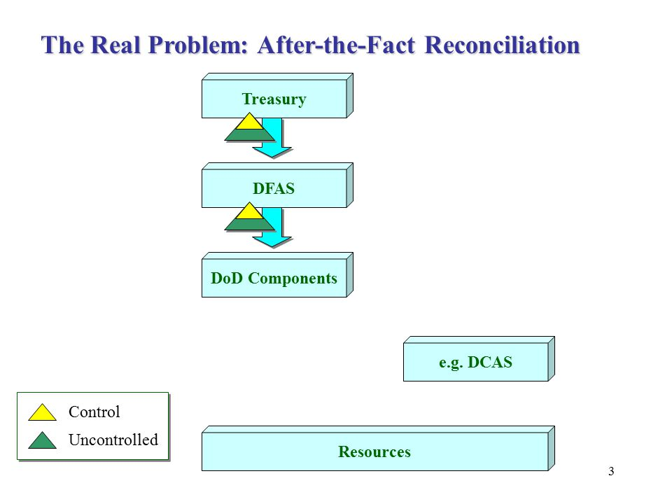 3 Treasury DFAS DoD Components e.g. DCAS Resources Control Uncontrolled The Real Problem: After-the-Fact Reconciliation