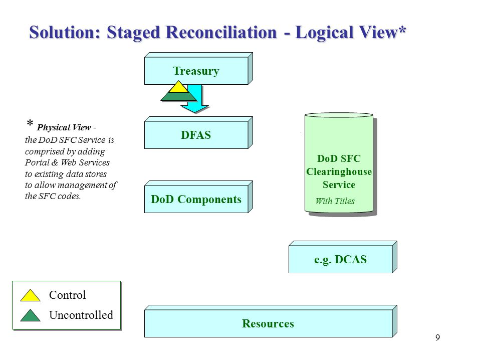 9 Treasury DFAS DoD Components e.g. DCAS Resources Solution: Staged Reconciliation - Logical View* DoD SFC Clearinghouse Service DoD SFC Clearinghouse