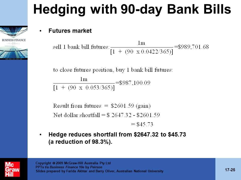 17-25 Copyright  2009 McGraw-Hill Australia Pty Ltd PPTs t/a Business Finance 10e by Peirson Slides prepared by Farida Akhtar and Barry Oliver, Australian National University Hedging with 90-day Bank Bills Futures market Hedge reduces shortfall from $2647.32 to $45.73 (a reduction of 98.3%).