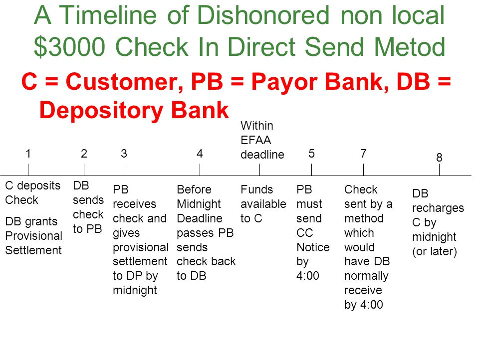 A Timeline of Dishonored non local $3000 Check In Direct Send Metod C = Customer, PB = Payor Bank, DB = Depository Bank C deposits Check DB grants Pro