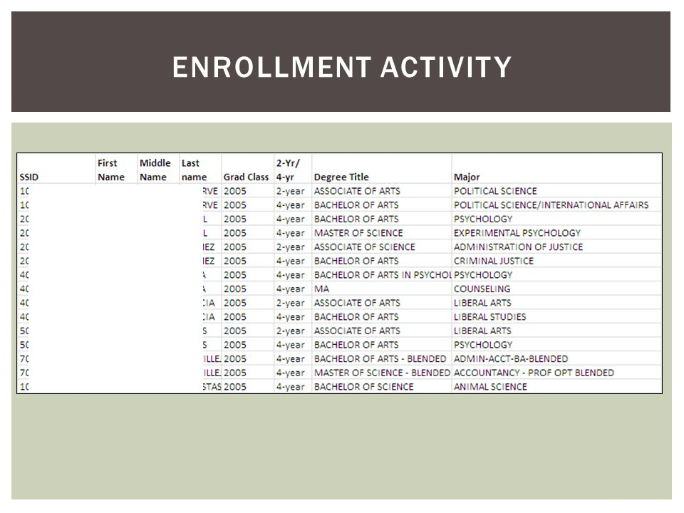 ENROLLMENT ACTIVITY