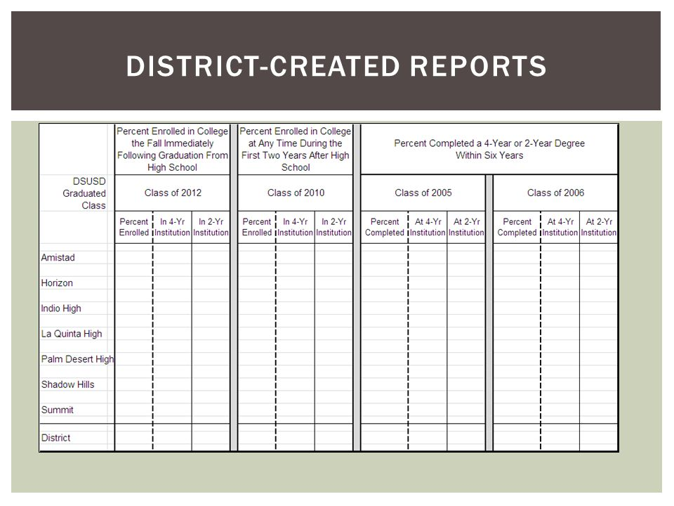 DISTRICT-CREATED REPORTS