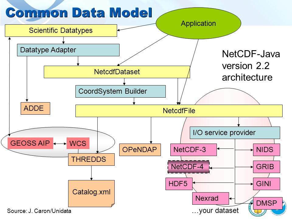 Common Data Model NetcdfDataset Application Scientific Datatypes NetCDF-Java version 2.2 architecture OPeNDAP THREDDS Catalog.xml NetCDF-3 HDF5 I/O service provider GRIB GINI NIDS NetcdfFile NetCDF-4 …your dataset Nexrad DMSP CoordSystem Builder Datatype Adapter ADDE Source: J.