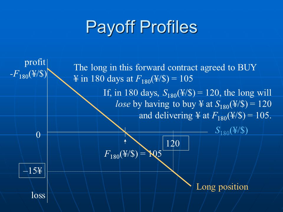 Payoff Profiles loss 0 S 180 (¥/$) F 180 (¥/$) = 105 Long position-F 180 (¥/$) F 180 (¥/$) short position profit Since this is a zero-sum game, the long position payoff is the opposite of the short.