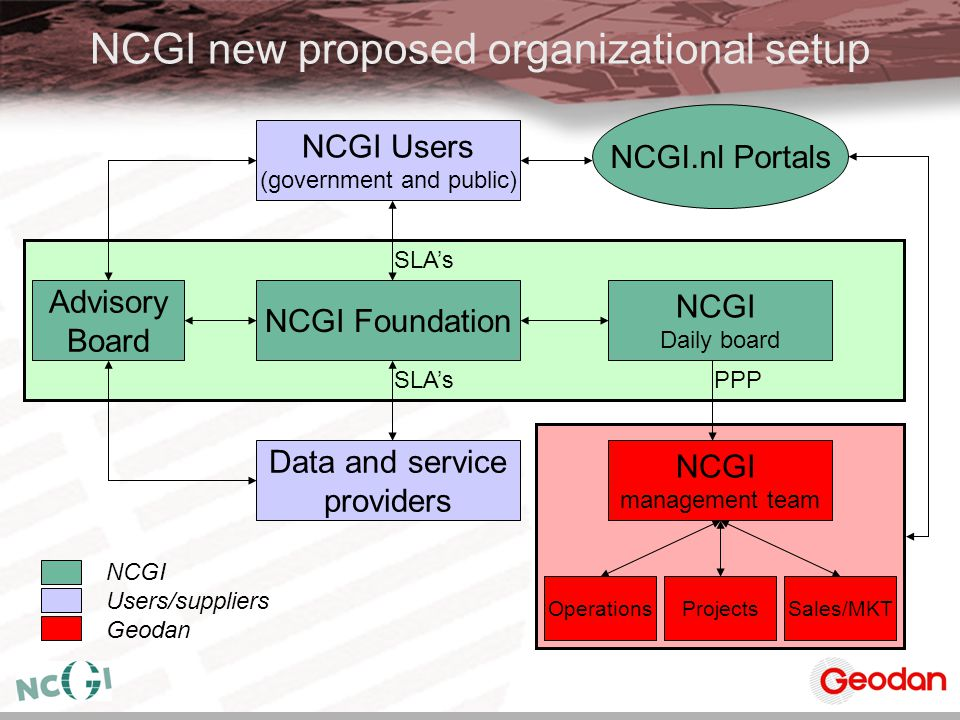 NCGI new proposed organizational setup NCGI Users (government and public) NCGI management team NCGI Daily board NCGI Foundation Data and service provi