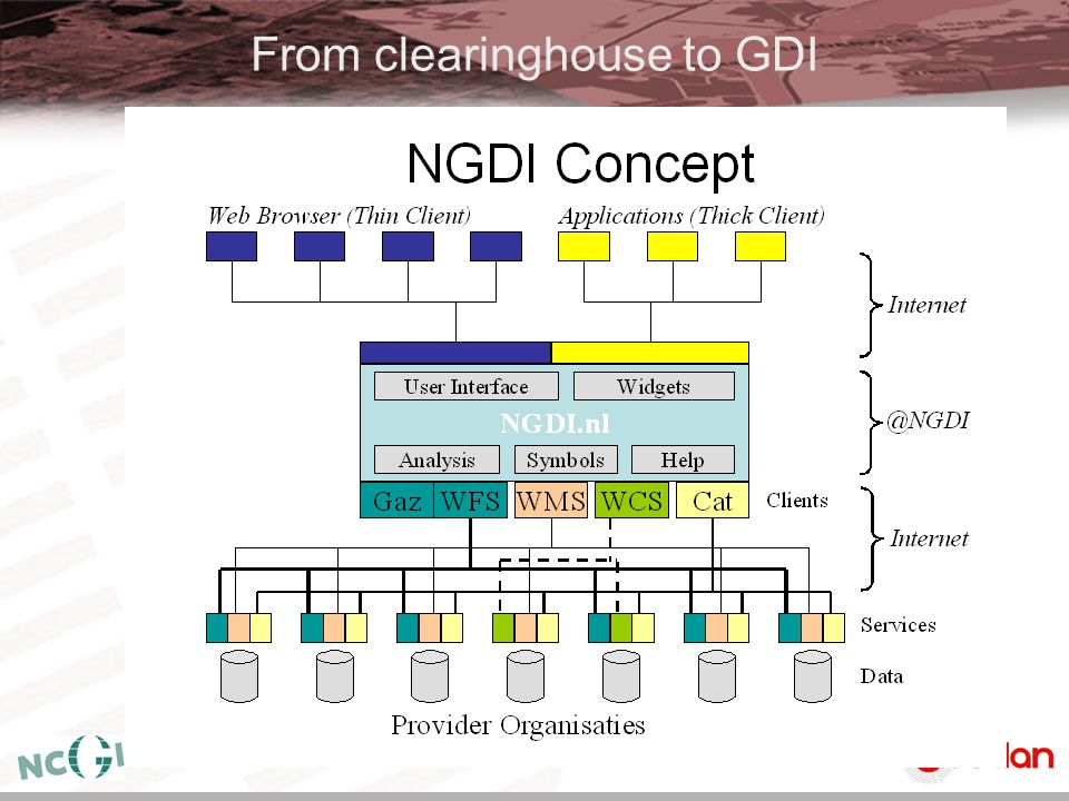 From clearinghouse to GDI