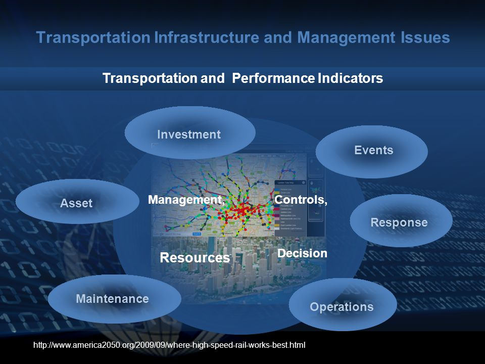 Transportation Infrastructure and Management Issues http://www.america2050.org/2009/09/where-high-speed-rail-works-best.html Maintenance Events Transportation and Performance Indicators Operations Asset Response Investment Management,Controls, Resources Decision