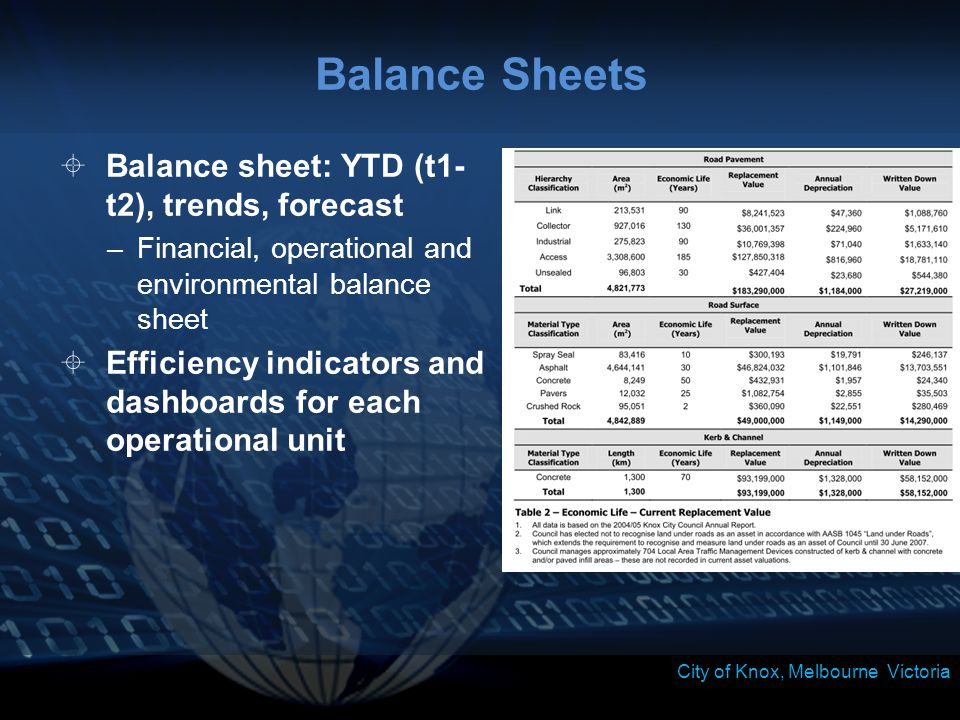 Balance Sheets  Balance sheet: YTD (t1- t2), trends, forecast –Financial, operational and environmental balance sheet  Efficiency indicators and dashboards for each operational unit City of Knox, Melbourne Victoria