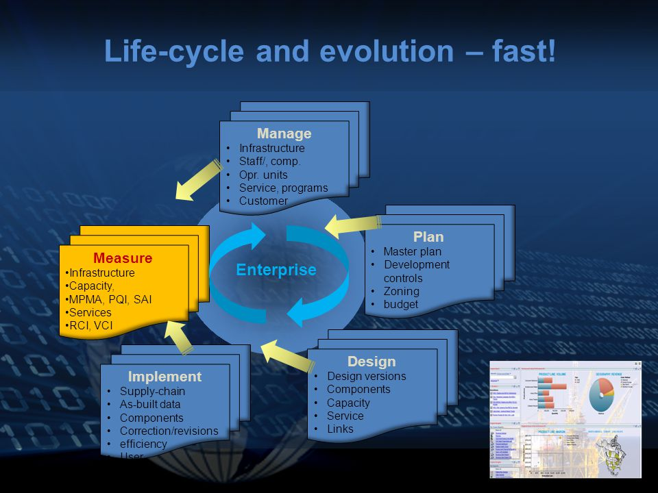 Life-cycle and evolution – fast.