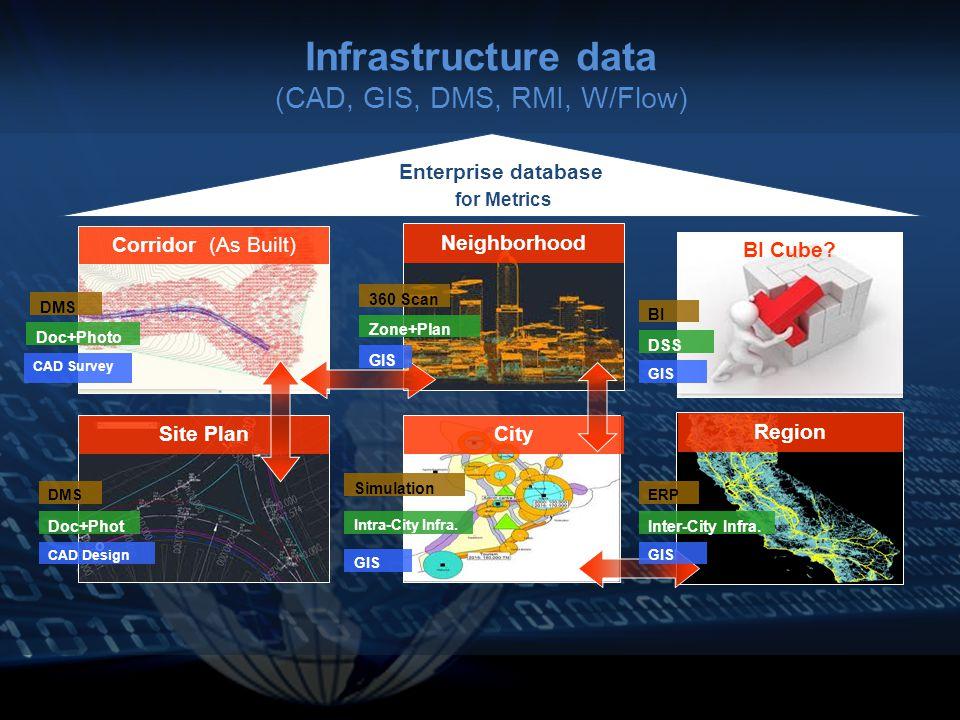 Infrastructure data (CAD, GIS, DMS, RMI, W/Flow) Site Plan Corridor (As Built) Neighborhood Region City Doc+Photo GIS Zone+Plan CAD Survey Doc+Phot o CAD Design GIS Intra-City Infra.