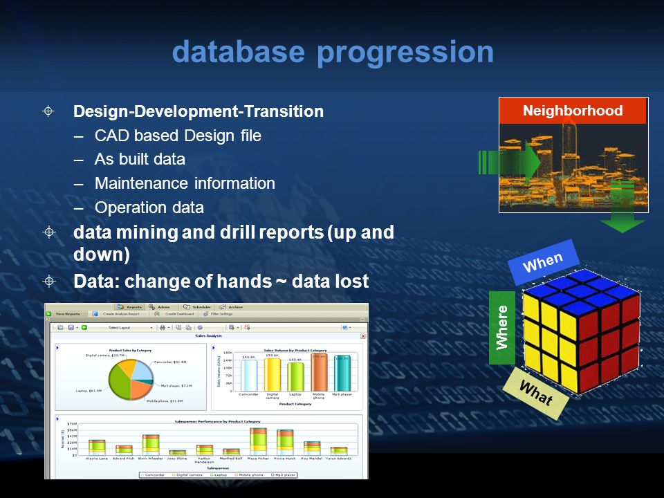 database progression  Design-Development-Transition –CAD based Design file –As built data –Maintenance information –Operation data  data mining and drill reports (up and down)  Data: change of hands ~ data lost Neighborhood When Where What