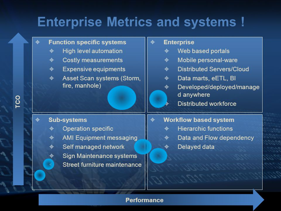 Enterprise Metrics and systems .