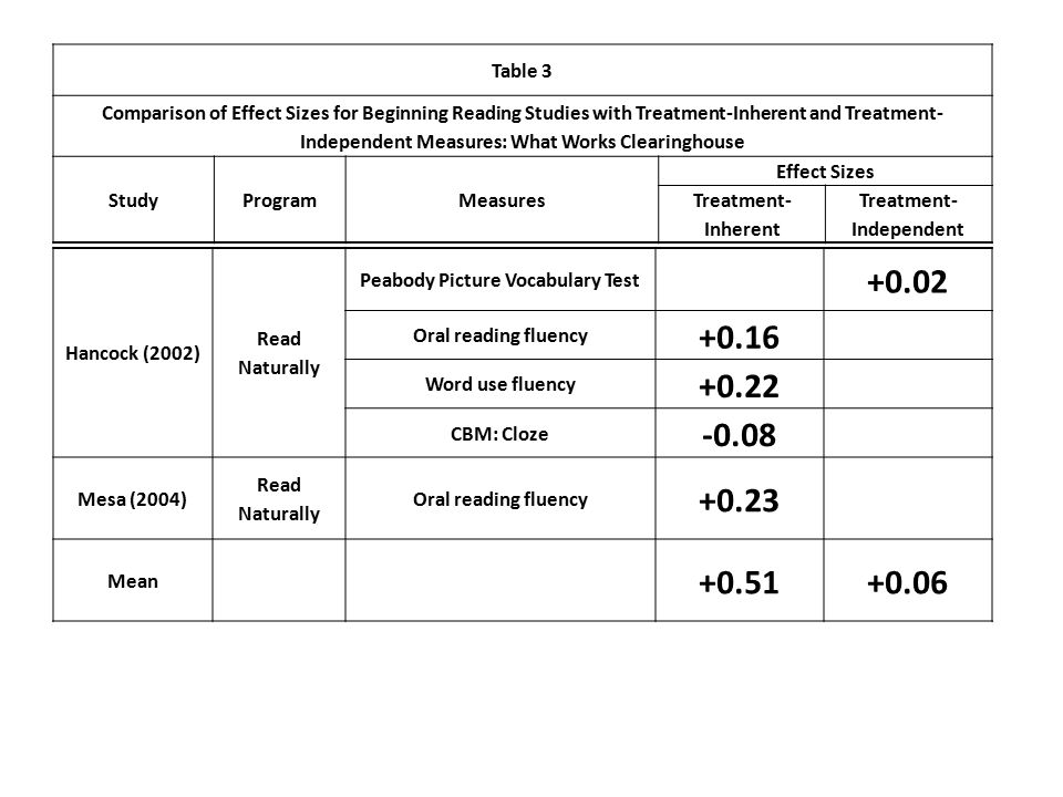 Table 3 Comparison of Effect Sizes for Beginning Reading Studies with Treatment-Inherent and Treatment- Independent Measures: What Works Clearinghouse StudyProgramMeasures Effect Sizes Treatment- Inherent Treatment- Independent Hancock (2002) Read Naturally Peabody Picture Vocabulary Test +0.02 Oral reading fluency +0.16 Word use fluency +0.22 CBM: Cloze -0.08 Mesa (2004) Read Naturally Oral reading fluency +0.23 Mean +0.51+0.06