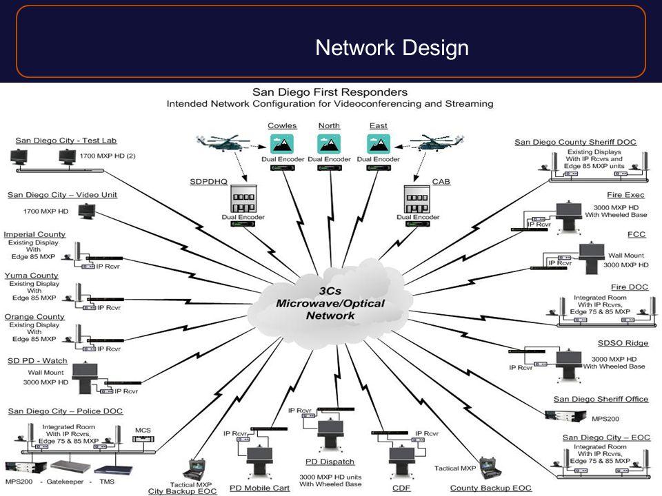 Network Design 7