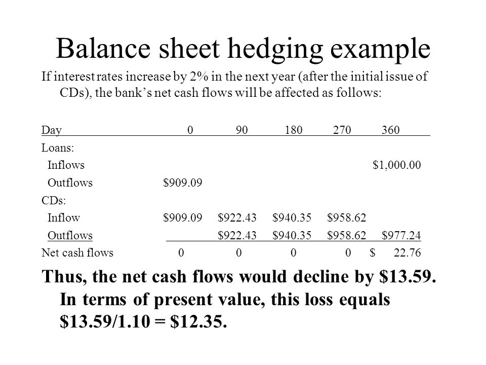 Balance sheet hedging example If interest rates increase by 2% in the next year (after the initial issue of CDs), the bank's net cash flows will be affected as follows: Day 090180270360 Loans: Inflows $1,000.00 Outflows $909.09 CDs: Inflow $909.09 $922.43 $940.35 $958.62 Outflows $922.43 $940.35 $958.62 $977.24 Net cash flows 0 0 0 0 $ 22.76 Thus, the net cash flows would decline by $13.59.