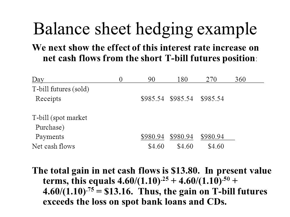 Balance sheet hedging example We next show the effect of this interest rate increase on net cash flows from the short T-bill futures position : Day090180270360 T-bill futures (sold) Receipts $985.54 $985.54 $985.54 T-bill (spot market Purchase) Payments $980.94 $980.94 $980.94 Net cash flows $4.60 $4.60 $4.60 The total gain in net cash flows is $13.80.
