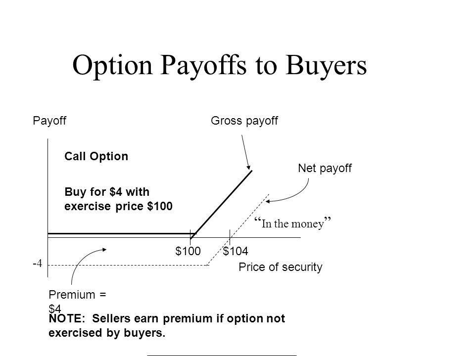 "Option Payoffs to Buyers Payoff Premium = $4 Gross payoff Net payoff Price of security Call Option $100$104 Buy for $4 with exercise price $100 "" In t"