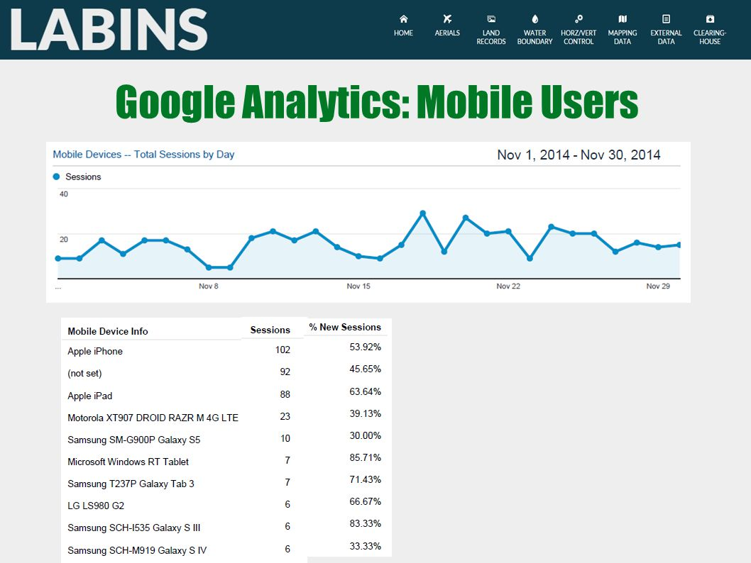 Google Analytics: Mobile Users