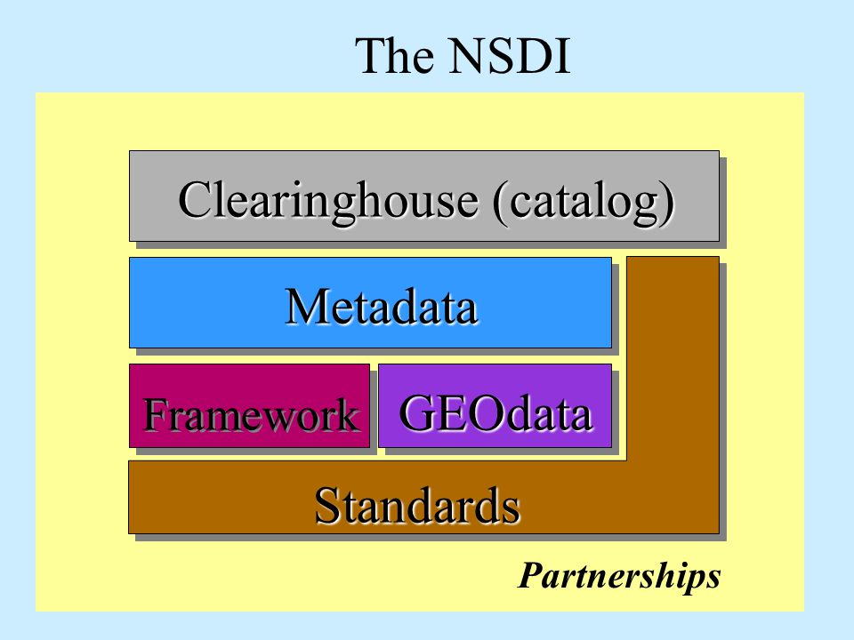 The NSDI Partnerships Metadata GEOdata Clearinghouse (catalog) Framework Standards