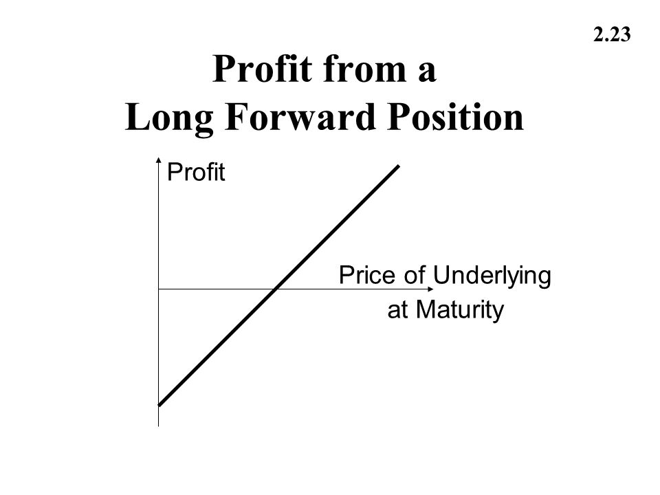 2.23 Profit from a Long Forward Position Profit Price of Underlying at Maturity