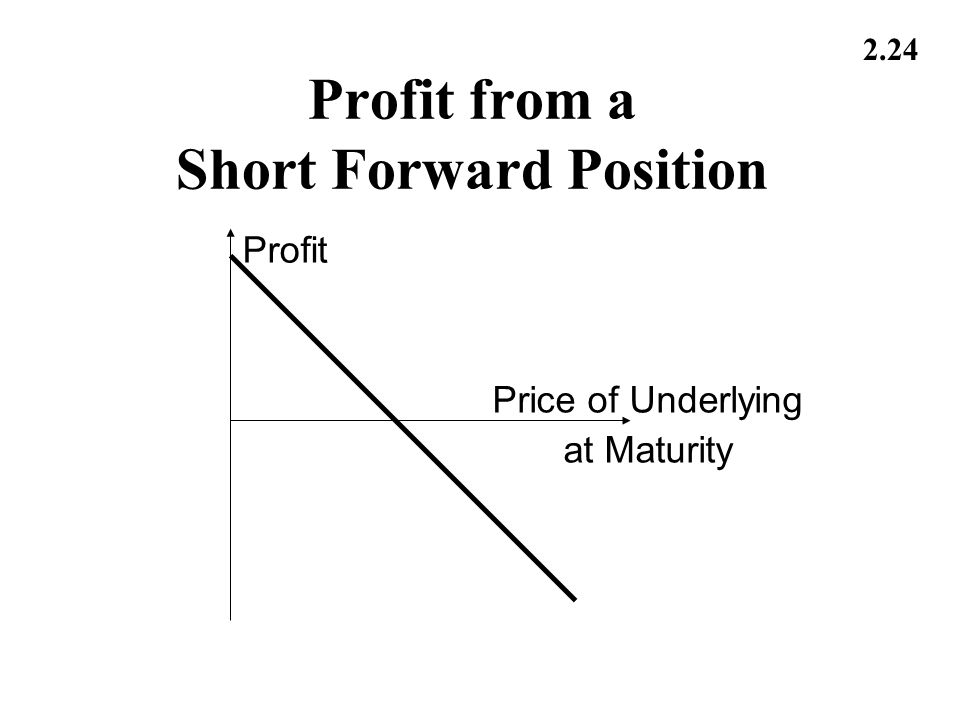 2.24 Profit from a Short Forward Position Profit Price of Underlying at Maturity
