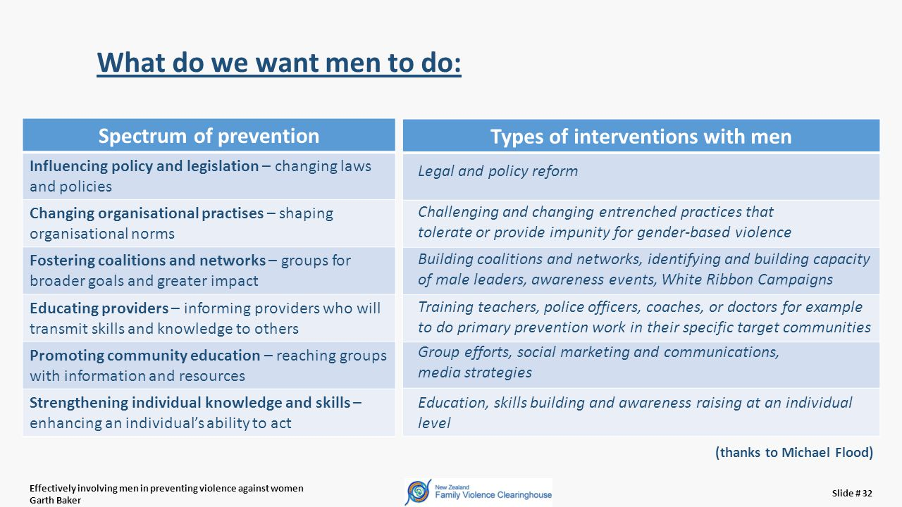 Effectively involving men in preventing violence against women Garth Baker Slide # 32 What do we want men to do: Spectrum of prevention Influencing policy and legislation – changing laws and policies Changing organisational practises – shaping organisational norms Fostering coalitions and networks – groups for broader goals and greater impact Educating providers – informing providers who will transmit skills and knowledge to others Promoting community education – reaching groups with information and resources Strengthening individual knowledge and skills – enhancing an individual's ability to act Types of interventions with men Legal and policy reform Challenging and changing entrenched practices that tolerate or provide impunity for gender-based violence Building coalitions and networks, identifying and building capacity of male leaders, awareness events, White Ribbon Campaigns Training teachers, police officers, coaches, or doctors for example to do primary prevention work in their specific target communities Group efforts, social marketing and communications, media strategies Education, skills building and awareness raising at an individual level (thanks to Michael Flood)