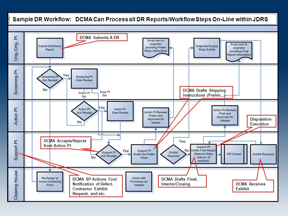 Sample DR Workflow: DCMA Can Process all DR Reports/Workflow Steps On-Line within JDRS DCMA Submits A DR DCMA Accepts/Rejects from Action Pt DCMA Draf
