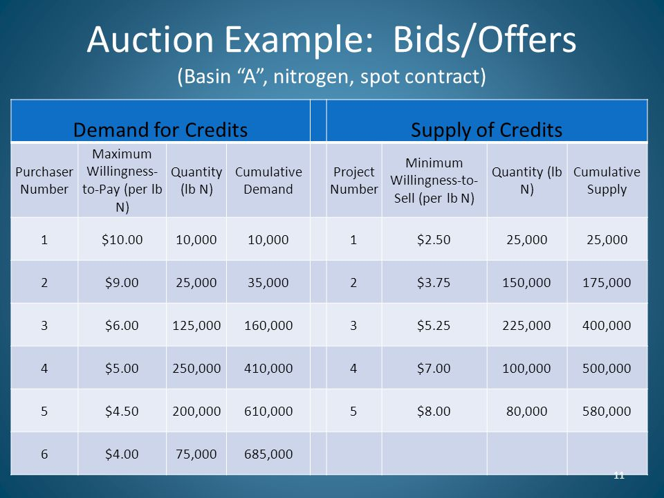 Auction Example: Bids/Offers (Basin A , nitrogen, spot contract) Demand for CreditsSupply of Credits Purchaser Number Maximum Willingness- to-Pay (per lb N) Quantity (lb N) Cumulative Demand Project Number Minimum Willingness-to- Sell (per lb N) Quantity (lb N) Cumulative Supply 1$10.0010,000 1$2.5025,000 2$9.0025,00035,0002$3.75150,000175,000 3$6.00125,000160,0003$5.25225,000400,000 4$5.00250,000410,0004$7.00100,000500,000 5$4.50200,000610,0005$8.0080,000580,000 6$4.0075,000685,000 11