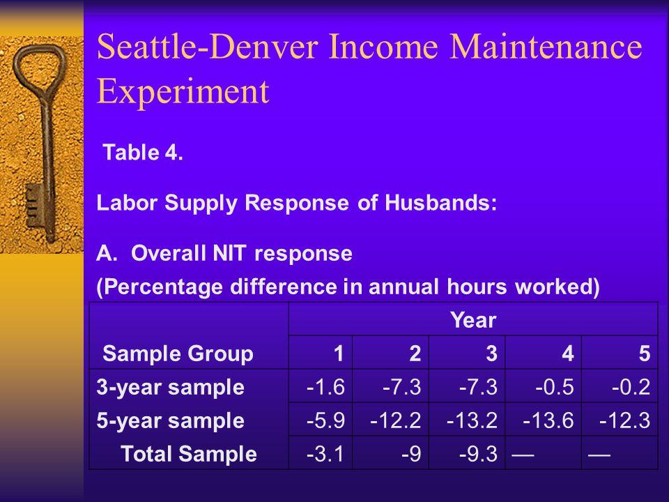 Seattle-Denver Income Maintenance Experiment Table 4.