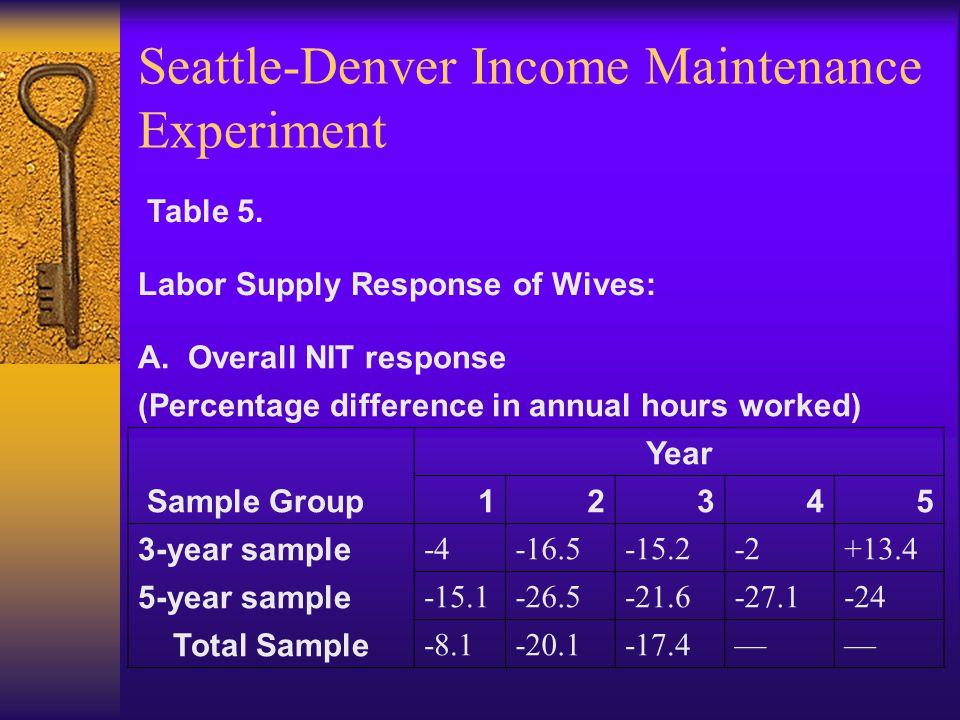 Seattle-Denver Income Maintenance Experiment Table 5.