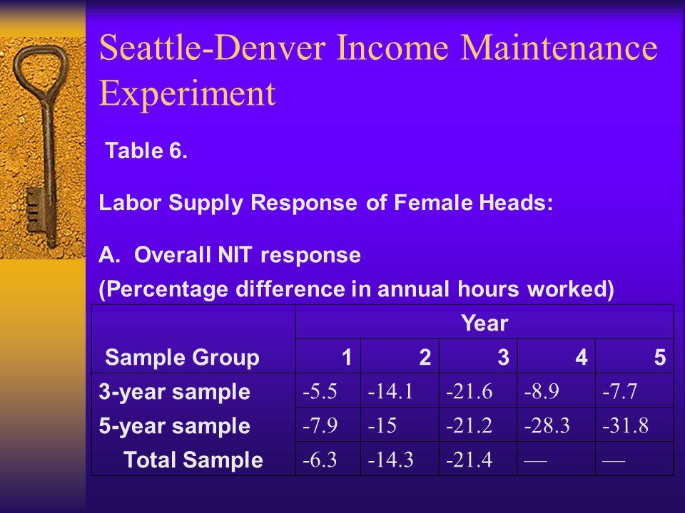 Seattle-Denver Income Maintenance Experiment Table 6.