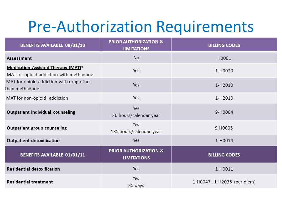 Pre-Authorization Requirements BENEFITS AVAILABLE 09/01/10 PRIOR AUTHORIZATION & LIMITATIONS BILLING CODES Assessment No H0001 Medication Assisted Therapy (MAT)* MAT for opioid addiction with methadone Yes 1-H0020 MAT for opioid addiction with drug other than methadone Yes 1-H2010 MAT for non-opioid addiction Yes 1-H2010 Outpatient individual counseling Yes 26 hours/calendar year 9-H0004 Outpatient group counseling Yes 135 hours/calendar year 9-H0005 Outpatient detoxification Yes 1-H0014 BENEFITS AVAILABLE 01/01/11 PRIOR AUTHORIZATION & LIMITATIONS BILLING CODES Residential detoxification Yes 1-H0011 Residential treatment Yes 35 days 1-H0047, 1-H2036 (per diem)