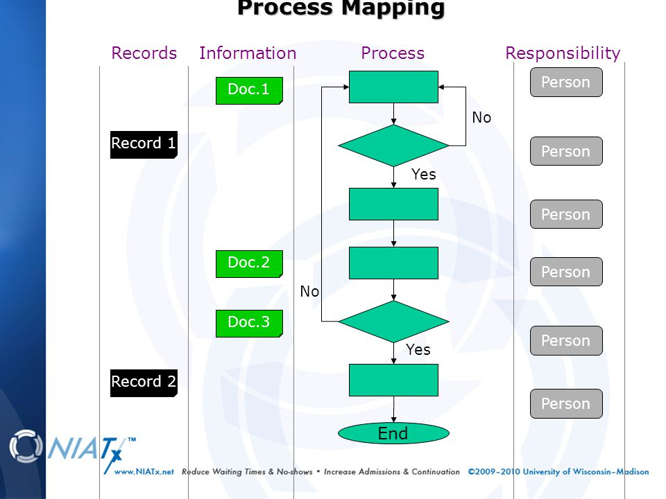 End No Yes No Process Person Responsibility Doc.1 Doc.2 Doc.3 Information Record 1 Record 2 Records Process Mapping