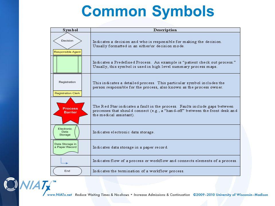 Common Symbols