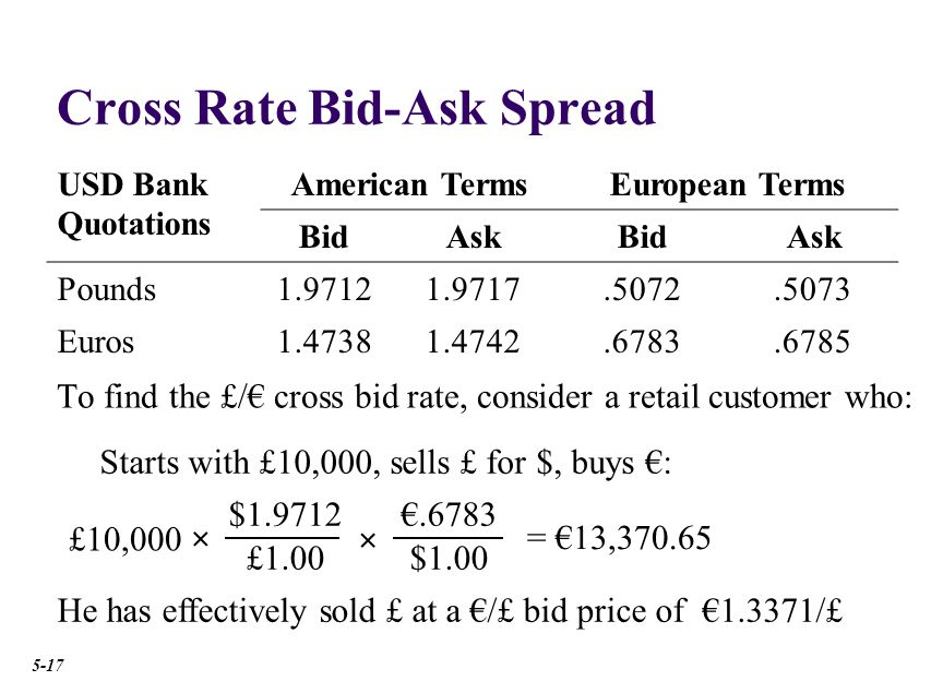 Cross Rate Bid-Ask Spread To find the £/€ cross bid rate, consider a retail customer who: USD Bank Quotations American TermsEuropean Terms BidAskBidAsk Pounds1.97121.9717.5072.5073 Euros1.47381.4742.6783.6785 £10,000 × $1.9712 £1.00 €.6783 $1.00 × = €13,370.65 Starts with £10,000, sells £ for $, buys €: He has effectively sold £ at a €/£ bid price of €1.3371/£ 5-17