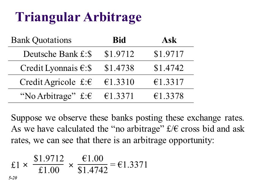 Triangular Arbitrage Bank QuotationsBidAsk Deutsche Bank £:$$1.9712$1.9717 Credit Lyonnais €:$$1.4738$1.4742 Credit Agricole £:€€1.3310€1.3317 No Arbitrage £:€€1.3371€1.3378 Suppose we observe these banks posting these exchange rates.