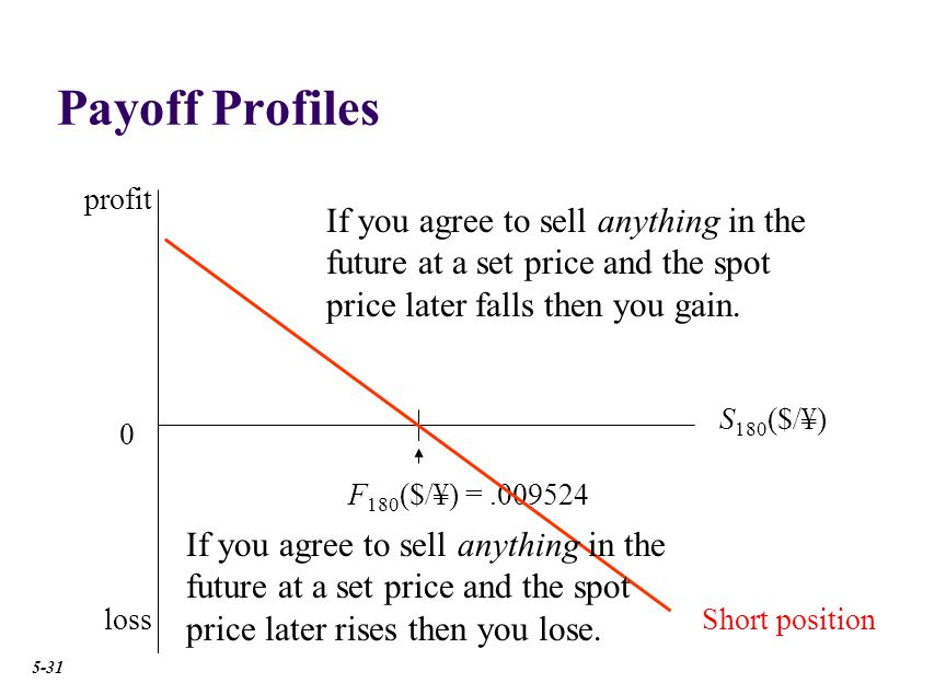 Payoff Profiles 0 S 180 ($/¥) F 180 ($/¥) =.009524 Short positionloss profit If you agree to sell anything in the future at a set price and the spot price later falls then you gain.