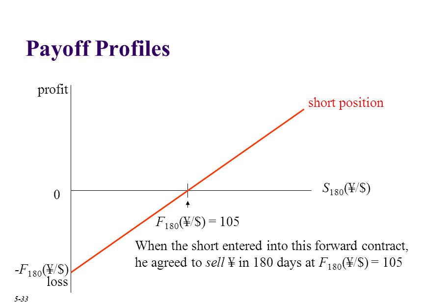 Payoff Profiles loss 0 S 180 (¥/$) F 180 (¥/$) = 105 -F 180 (¥/$) When the short entered into this forward contract, he agreed to sell ¥ in 180 days at F 180 (¥/$) = 105 profit short position 5-33