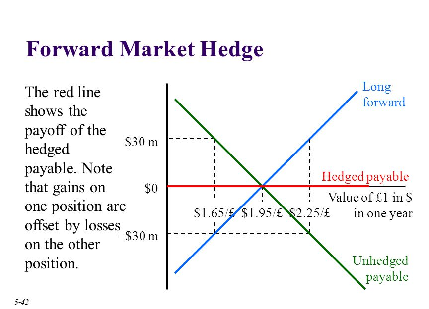 Forward Market Hedge $1.95/£ Value of £1 in $ in one year $2.25/£ The red line shows the payoff of the hedged payable.