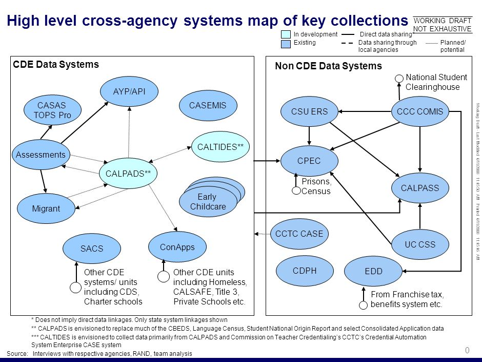 Working Draft - Last Modified 4/11/2008 11:45:50 AM Printed 4/11/2008 11:45:46 AM 0 CDE Data Systems High level cross-agency systems map of key collections WORKING DRAFT NOT EXHAUSTIVE CASAS TOPS Pro SACS Assessments CALPADS** CASEMIS Migrant ConApps AYP/API Early Childcare CALTIDES** CPEC CALPASS UC CSS EDD CSU ERSCCC COMIS CCTC CASE Other CDE systems/ units including CDS, Charter schools Other CDE units including Homeless, CALSAFE, Title 3, Private Schools etc.