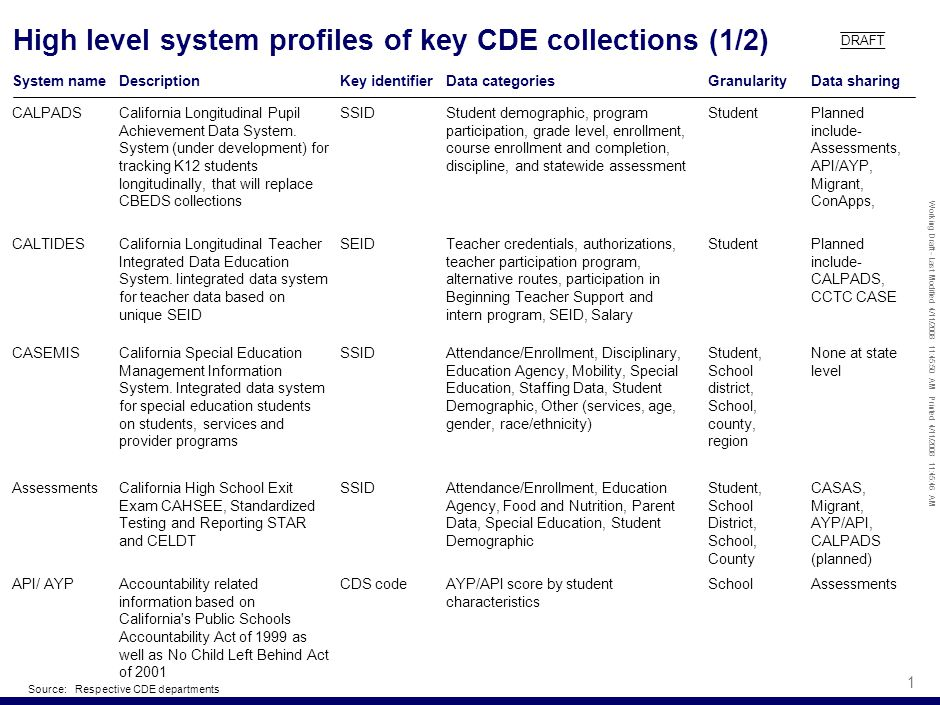 Working Draft - Last Modified 4/11/2008 11:45:50 AM Printed 4/11/2008 11:45:46 AM 1 High level system profiles of key CDE collections (1/2) System nameDescription CALPADSCalifornia Longitudinal Pupil Achievement Data System.