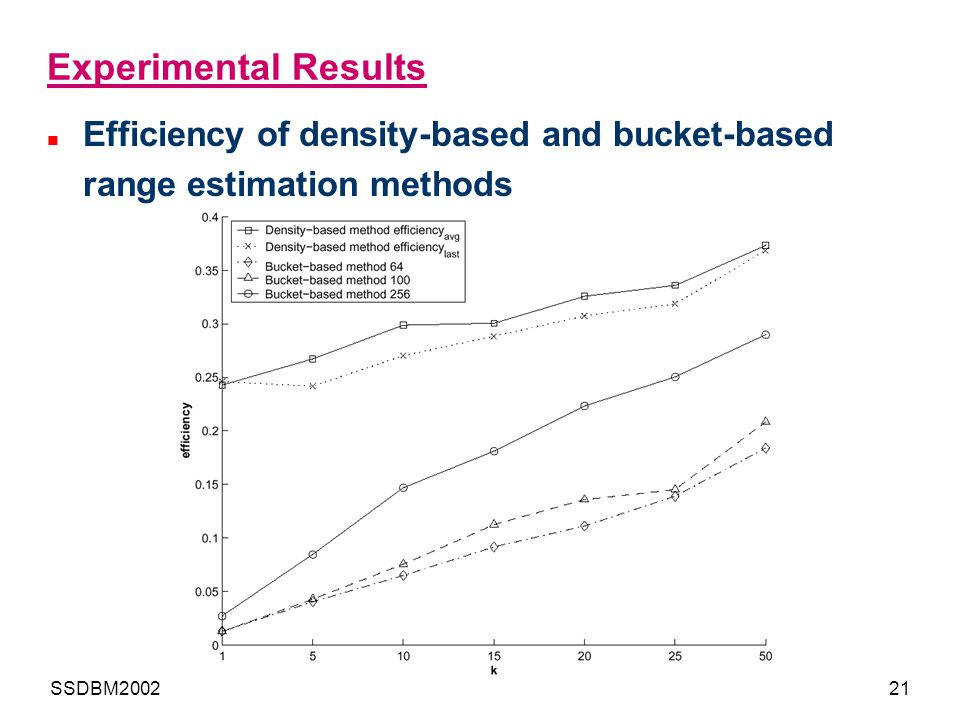 SSDBM200221 Experimental Results Efficiency of density-based and bucket-based range estimation methods